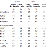 Young whites moving back to the GOP.